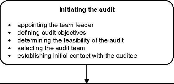 it audit ch 5 Part 3 - it auditing and controls – planning the it audit part 4 - it auditing and controls – auditing organizations, frameworks and standards part 5 - it auditing and controls – it governance and controls.